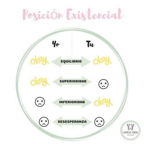 Posicion-existencial-analisis-transaccional-psicologia-burgos